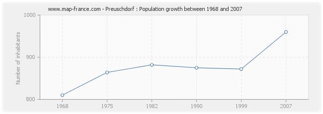 Population Preuschdorf
