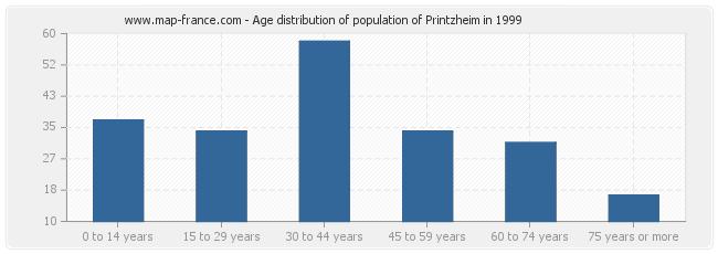 Age distribution of population of Printzheim in 1999