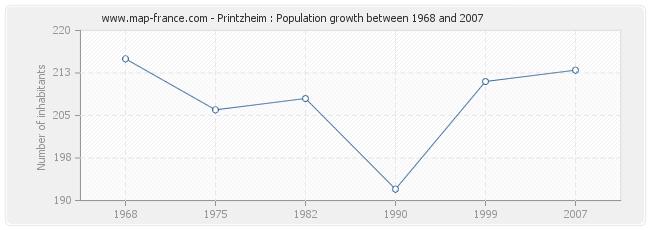 Population Printzheim