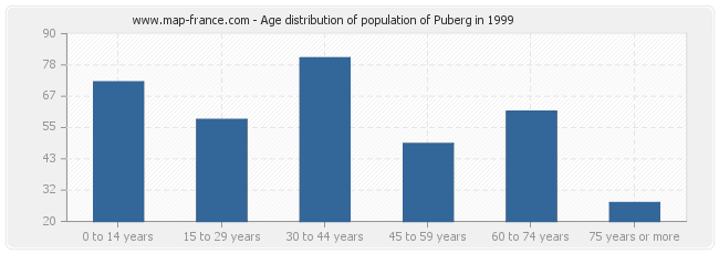 Age distribution of population of Puberg in 1999