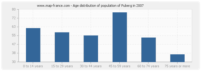 Age distribution of population of Puberg in 2007