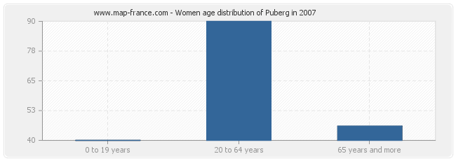 Women age distribution of Puberg in 2007