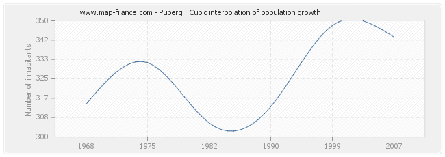 Puberg : Cubic interpolation of population growth