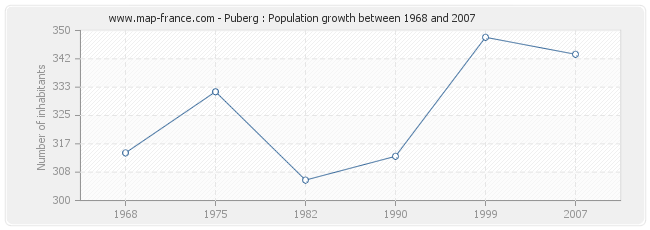 Population Puberg