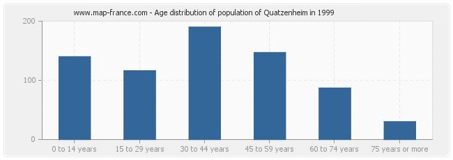 Age distribution of population of Quatzenheim in 1999