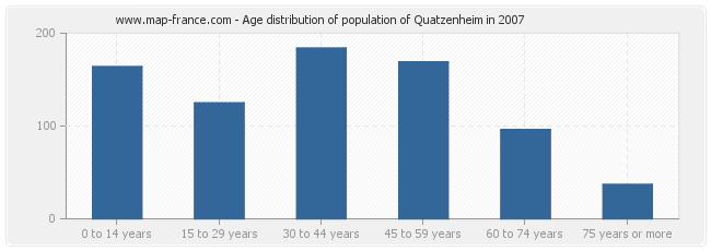 Age distribution of population of Quatzenheim in 2007