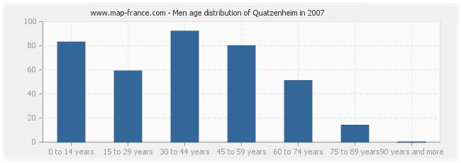 Men age distribution of Quatzenheim in 2007