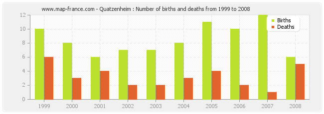 Quatzenheim : Number of births and deaths from 1999 to 2008