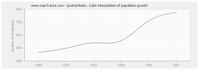 Quatzenheim : Cubic interpolation of population growth