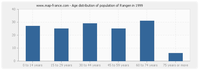 Age distribution of population of Rangen in 1999