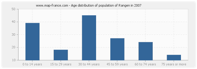 Age distribution of population of Rangen in 2007