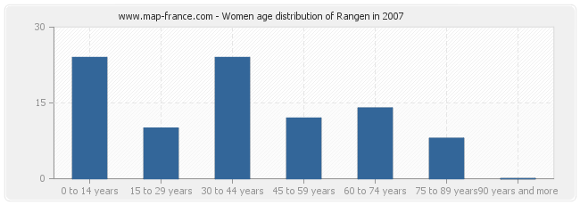 Women age distribution of Rangen in 2007