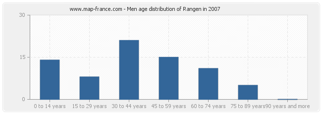 Men age distribution of Rangen in 2007