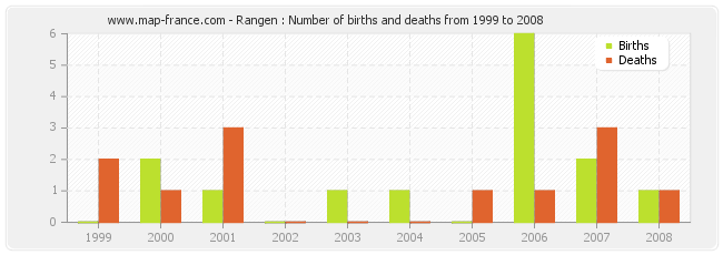 Rangen : Number of births and deaths from 1999 to 2008