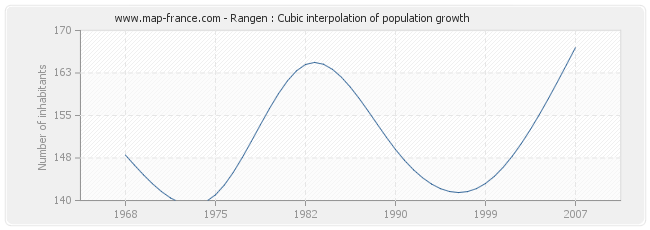 Rangen : Cubic interpolation of population growth