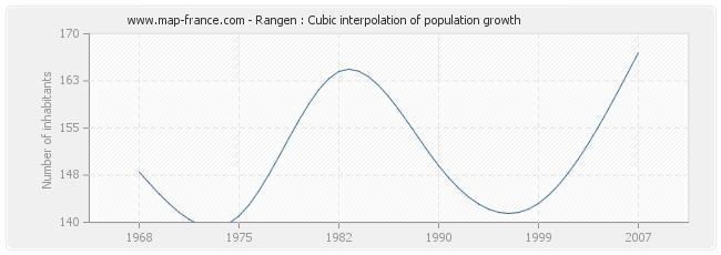 Rangen : Cubic interpolation of population growth