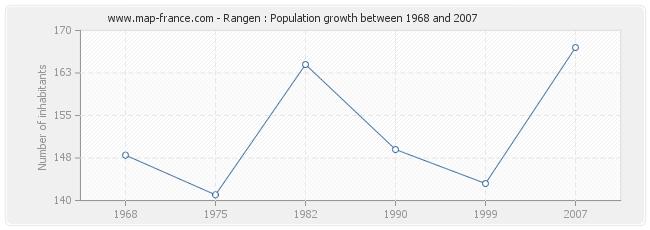 Population Rangen