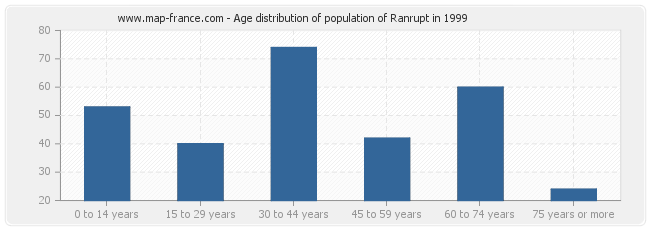 Age distribution of population of Ranrupt in 1999