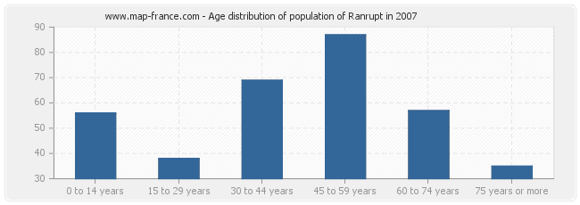 Age distribution of population of Ranrupt in 2007