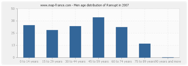 Men age distribution of Ranrupt in 2007