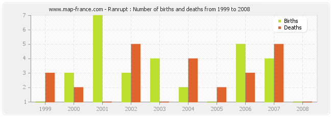 Ranrupt : Number of births and deaths from 1999 to 2008