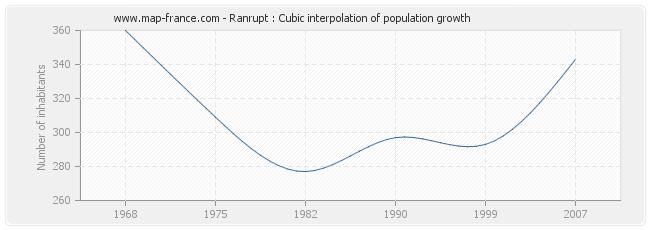 Ranrupt : Cubic interpolation of population growth