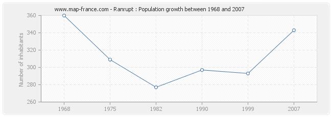 Population Ranrupt