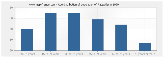 Age distribution of population of Ratzwiller in 1999