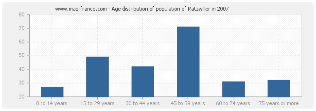 Age distribution of population of Ratzwiller in 2007