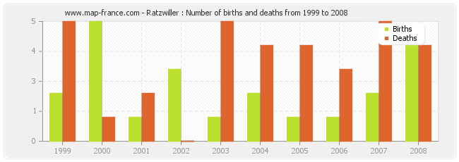 Ratzwiller : Number of births and deaths from 1999 to 2008