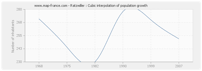 Ratzwiller : Cubic interpolation of population growth