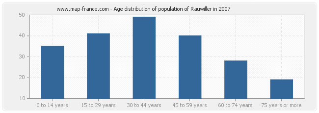 Age distribution of population of Rauwiller in 2007