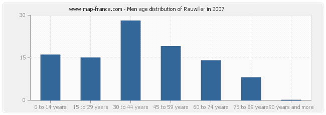 Men age distribution of Rauwiller in 2007