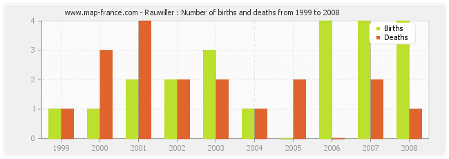 Rauwiller : Number of births and deaths from 1999 to 2008