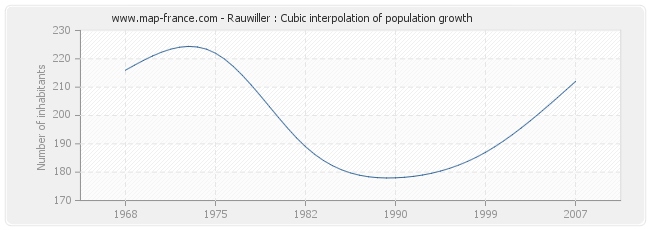 Rauwiller : Cubic interpolation of population growth