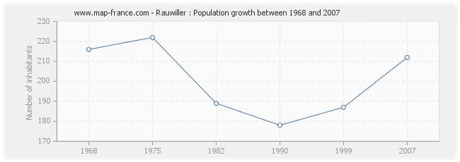 Population Rauwiller