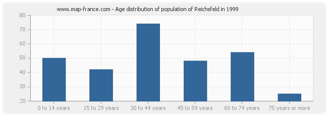 Age distribution of population of Reichsfeld in 1999