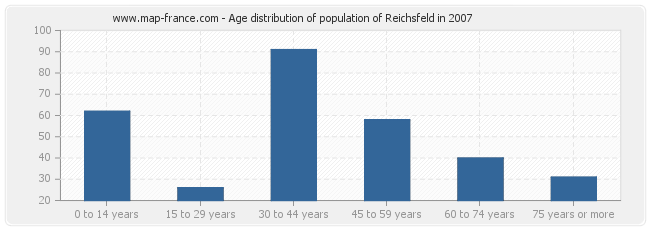 Age distribution of population of Reichsfeld in 2007