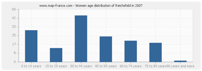 Women age distribution of Reichsfeld in 2007