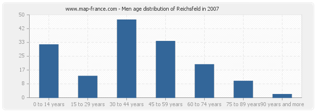 Men age distribution of Reichsfeld in 2007
