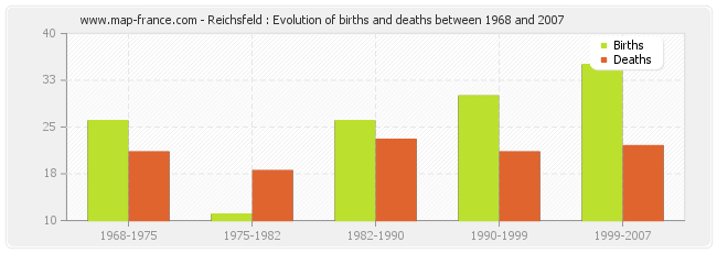Reichsfeld : Evolution of births and deaths between 1968 and 2007