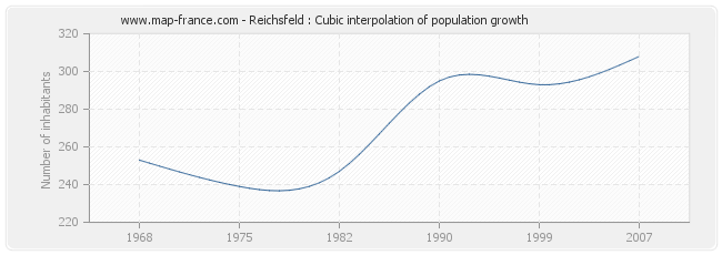 Reichsfeld : Cubic interpolation of population growth