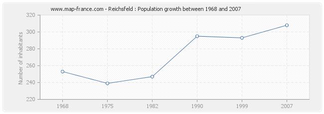 Population Reichsfeld