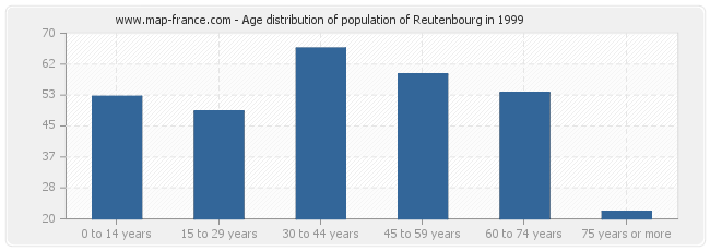 Age distribution of population of Reutenbourg in 1999