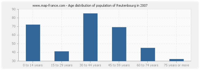 Age distribution of population of Reutenbourg in 2007