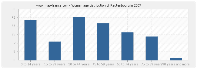 Women age distribution of Reutenbourg in 2007