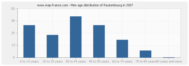 Men age distribution of Reutenbourg in 2007