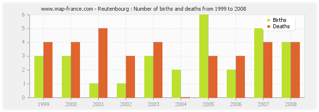 Reutenbourg : Number of births and deaths from 1999 to 2008