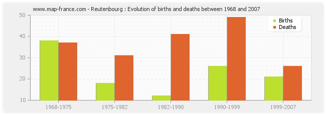 Reutenbourg : Evolution of births and deaths between 1968 and 2007