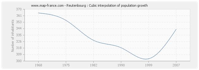 Reutenbourg : Cubic interpolation of population growth